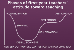 First Year Teacher Advice – Setting High Expectations and ...